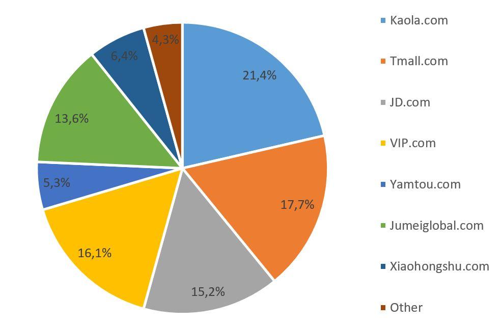 Kaola-market-share